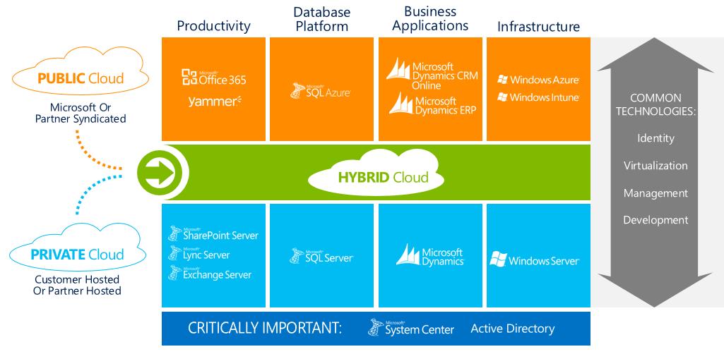 public private hybrid cloud pdf