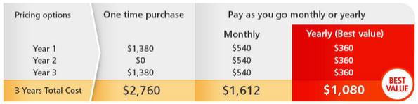 cost comparison autocad lt desktop subscription