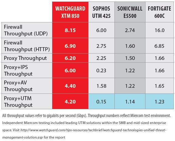 watchguard throughput