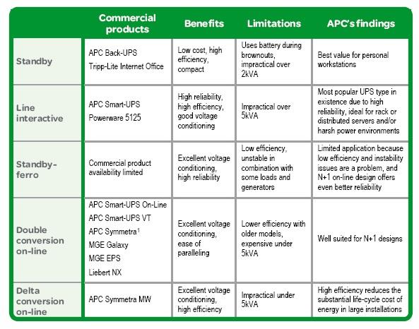 ups architecture characteristics