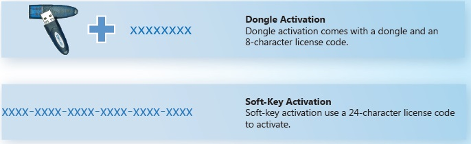 ZWCAD Softkey vs Dongle Activation