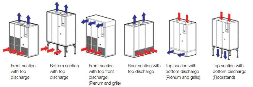 APC Uniflaire Airflow Configuration