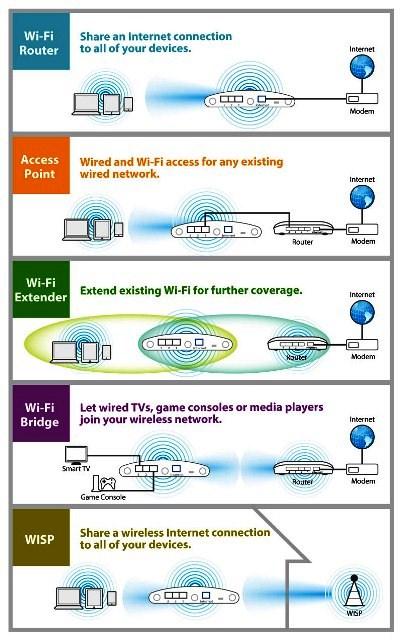 gambar Application Diagram Edimax BR-6208AC V2