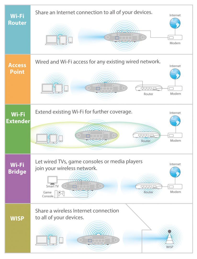 image pic diagram aplikasi Edimax BR-6478AC V2