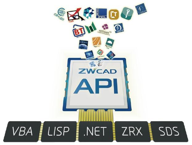 ZWCAD 2018 Compatible API