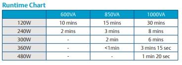 gambar Runtime chart PSA1000-UX