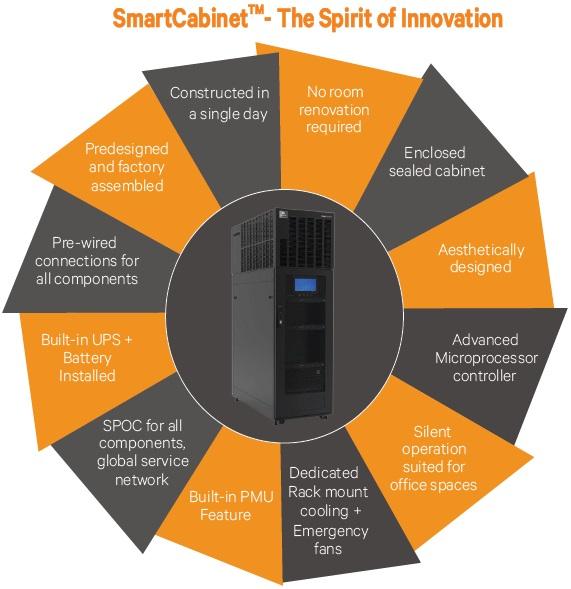 Vertiv Emerson SmartCabinet Fitur