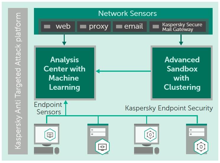 gambar Kaspersky Anti Targeted Attack Platform