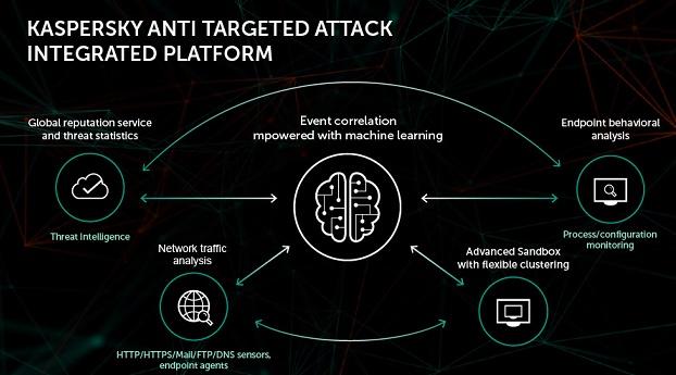 gambar Kaspersky Anti Targeted Attack (KATA) Integrated Platform